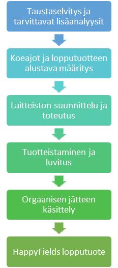 Kokonaisvaltainen jätehuolto - Palvelut - DTS Finland